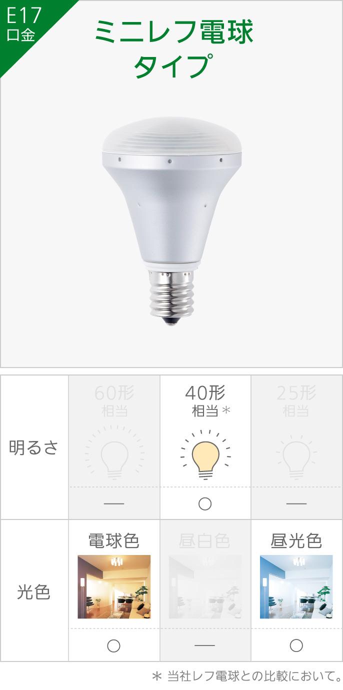E17 ミニレフ電球