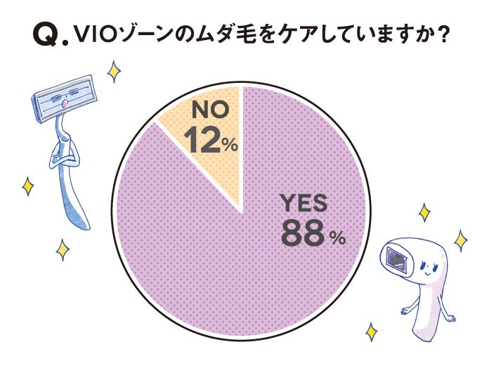 円グラフ:Q. VIOゾーンのムダ毛をケアしていますか? YES 88% NO 12%