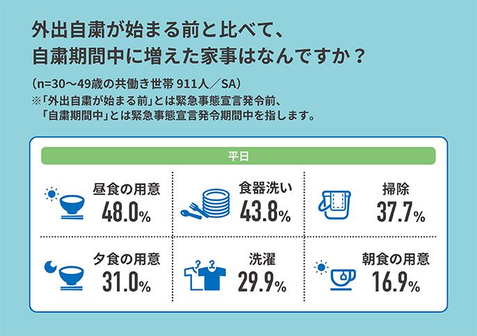 外出自粛が始まる前と比べて、自粛期間中に増えた家事はなんですか? (n=30~49歳の共働き世帯911人/SA) ※「外出自粛が始まる前」とは緊急事態宣言発令前、「自粛期間中」とは緊急事態宣言発令期間中を指します。 以降平日において、昼食の用意:48.0%,食器洗い:43.8%,掃除:37.7%,夕食の用意:31.0%,洗濯:29.9%,昼食の用意:16.9%