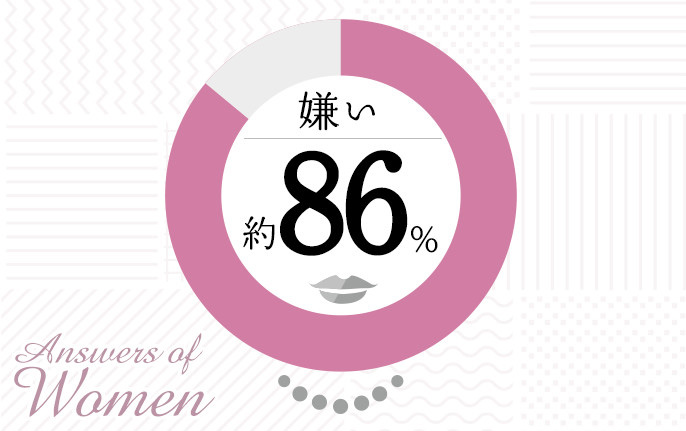 Answers of Women 嫌い 約86%