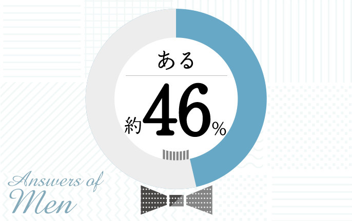 Answers of Men ある 約46%