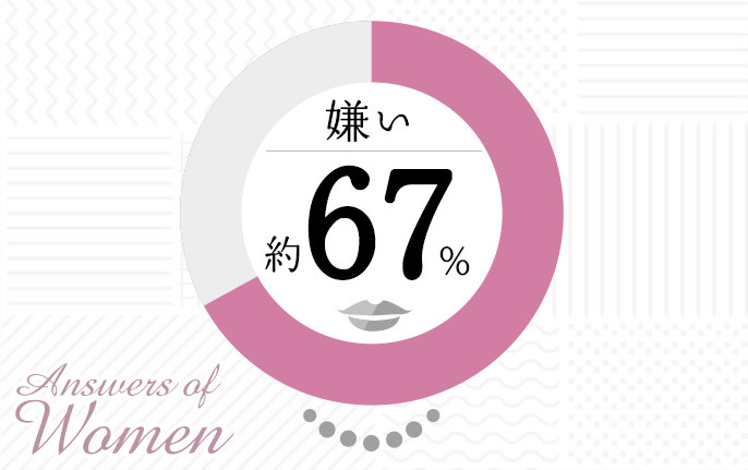 Answers of Women 嫌い 約67%