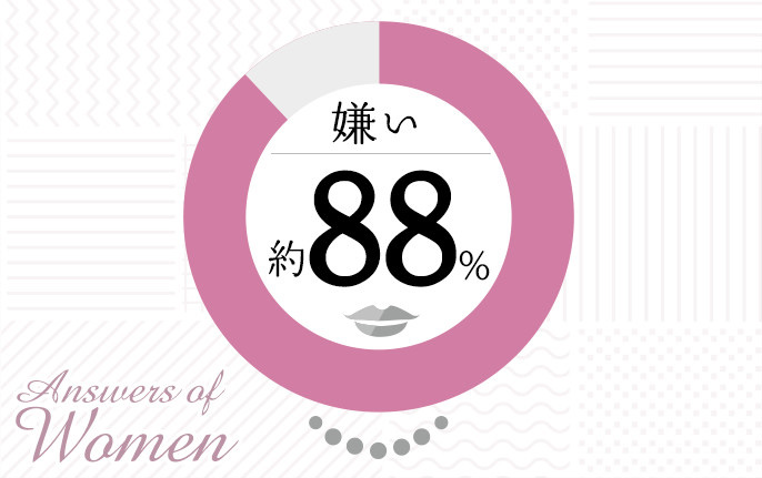 Answers of Women 嫌い 約88%