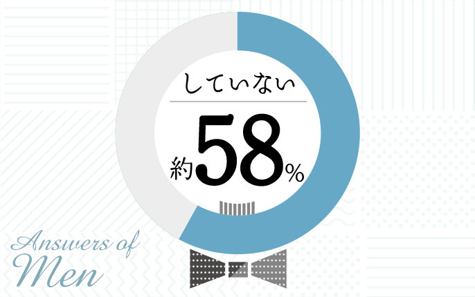 Answers of Men していない 約58%