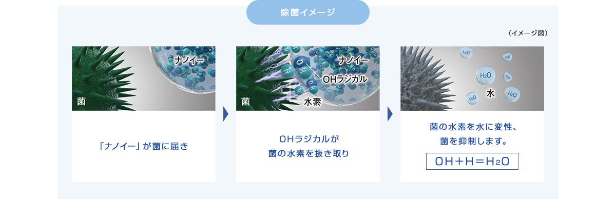 除菌イメージの画像です。ナノイーが菌に届き、OHラジカルが菌の水素を抜き取り、菌の水素を水に変性、菌を抑制します(OH+H=H2O)
