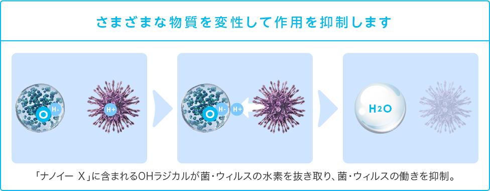 ナノイーが物質を作用するイメージ図 1ナノイーXに含まれるOHラジカルが 2菌・ウィルスの水素を抜き取り、3菌・ウィルスの働きを抑制