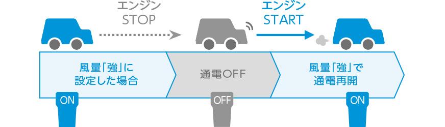 """Khi âm lượng không khí được đặt thành """"mạnh"""", năng lượng sẽ tắt khi động cơ dừng. Khi động cơ khởi động, điện được khởi động lại khi âm lượng không khí """"mạnh""""."""