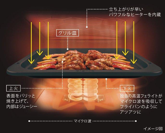 大火力極め焼きヒーターのイメージ図です。立ち上がりが早いパワフルなヒーターを内蔵。上火:表面をパリッと焼き上げて、内部はジューシー。下火:独自の高温フェライトがマイクロ波を吸収してフライパンのようにアツアツに。