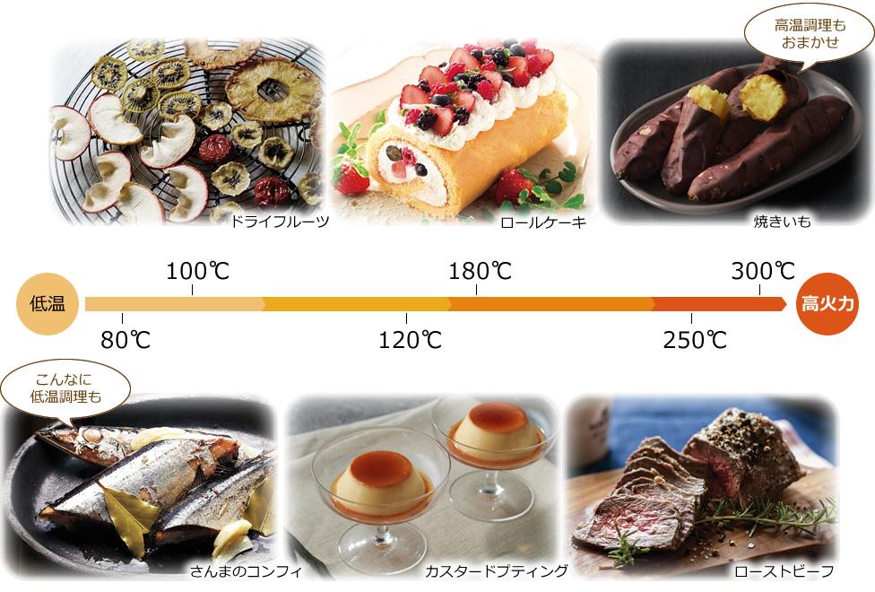 80℃さんまのコンフィ、100℃ドライフルーツ、120℃カスタードブディング、180℃ロールケーキ、250℃ローストビーフ、300℃焼きいも