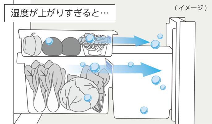 湿度ãé«ãã¨ãã¯æ°´èãæå¶