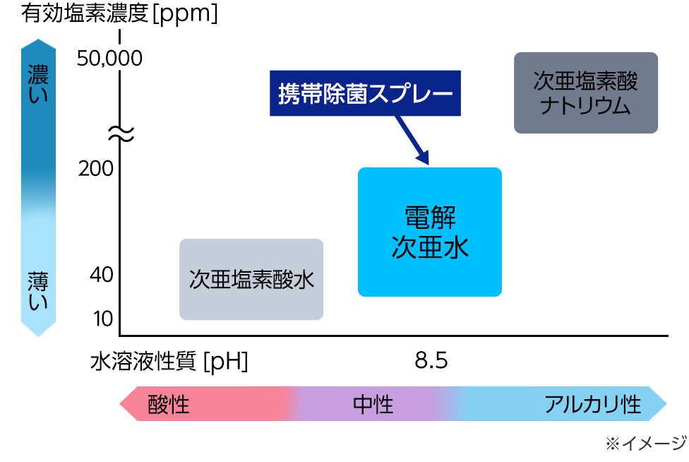 Graph: Hypochlorous acid concentration [ppm] on the vertical axis, aqueous solution properties [pH] on the horizontal axis * Image