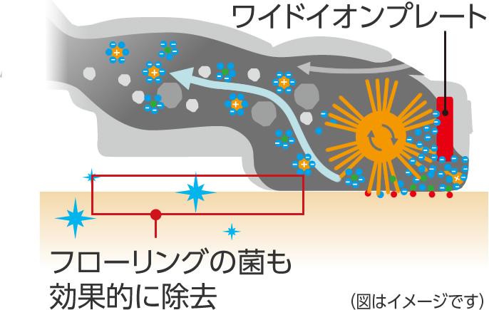 ワイドイオンプレートの説明イラスト:フローリングの菌も効果的に除去