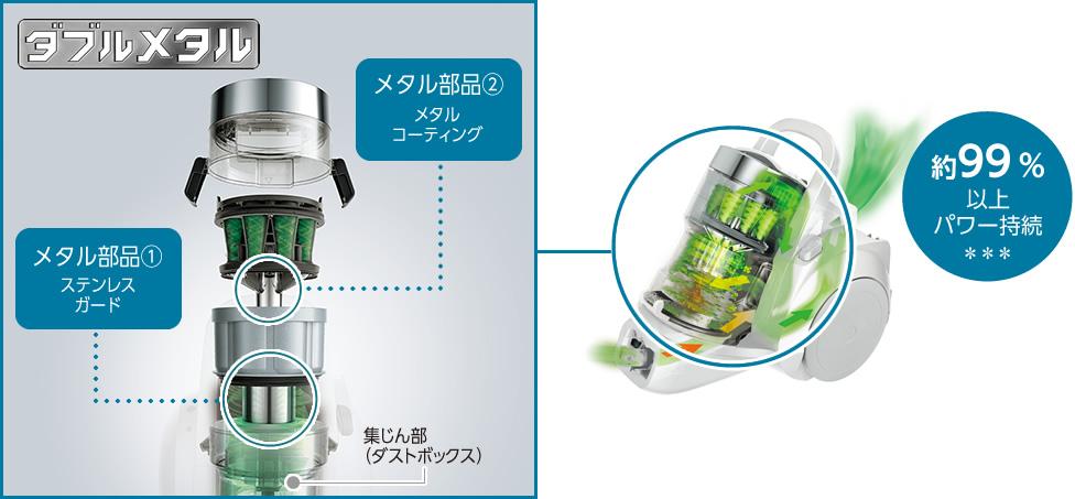 (左)「ダブルメタル」の説明図:集じん部(ダストボックス)の上に、メタル部品①ステンレスガード、メタル部品②メタルコーティングを使用。(右)商品のイメージ図:99%以上パワー持続。