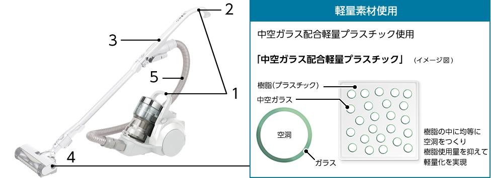(左)商品写真:アタッチメントの位置。1.手元グリップ・持ち手グリップ、2.ロングハンドル、3.ローポジションホース、4.パワーノズル、5.スリムホース(右)軽量素材使用,小型軽量パワーノズル「中空ガラス配合軽量プラスチック」イメージ図