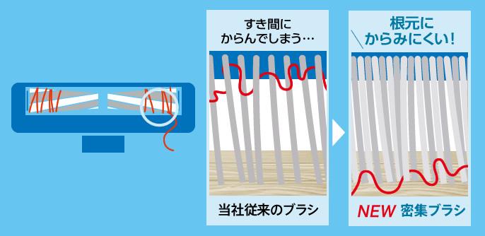 ブラシの新旧比較イラスト。従来のブラシ:すき間にからんでしまう。NEW密集ブラシ:毛がからみにくい!
