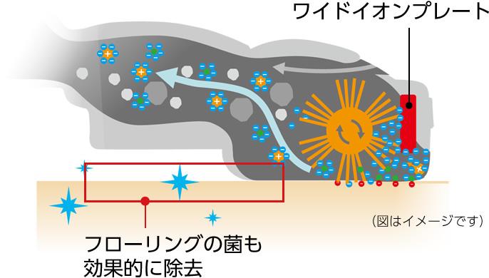 ワイドイオンプレート,フローリングの菌も効果的に除去,図はイメージです
