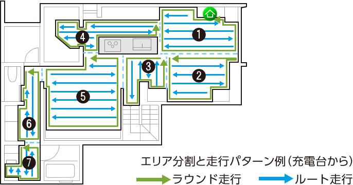 エリア分割と走行パターン例(充電台から)