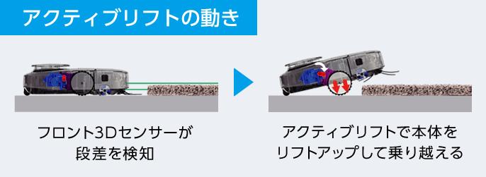 アクティブリフトの動き,フロント3Dセンサーが段差を検知,アクティブリフトで本体をリフトアップして乗り越える