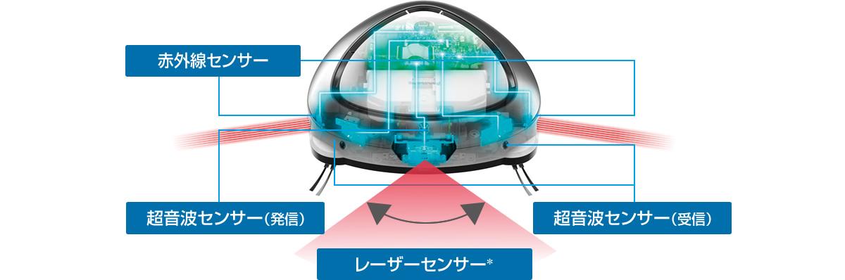 レーザーセンサー、超音波センサー、赤外線センサーの位置
