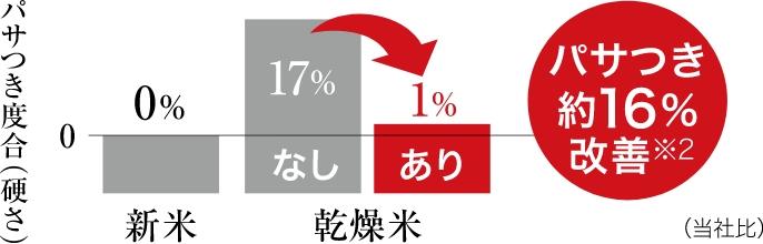 鮮度センシングによるパサつき度合いの比較グラフです。鮮度センシングを用いて炊き上げると、乾燥米のパサつき度合(硬さ)が約16%改善されます※2。