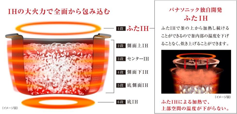 全面発熱6段IHのイメージ画像です。1段目のふたIH、2段目の側面上IH、3段目のセンターIH、4段目の側面下IH、5段目の底側面IH、6段目の底IHで構成される、全6段IHの大火力で全面から包み込みます。パナソニック独自開発のふたIHで釜の上から加熱し続けることができるので釜内部の温度を下げることなく、炊き上げることができます。