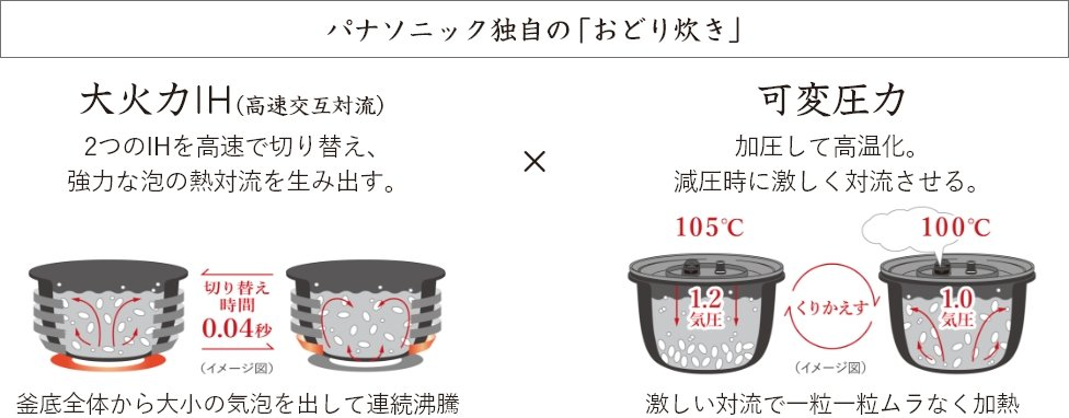 大火力おどり炊きの説明画像です。底IHコイルと底側面IHコイルの通電を0.04秒で切り替え、泡の熱対流を生み出します。