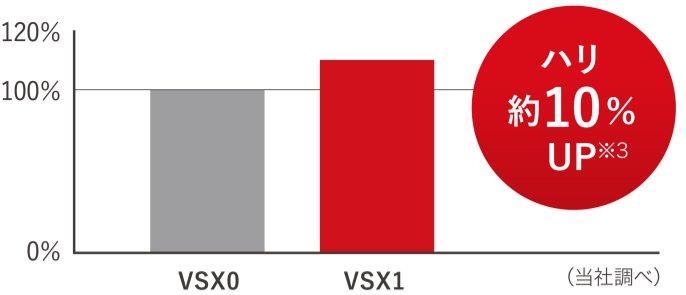 ハリの比較グラフです。VSX1シリーズでは、VSX0シリーズと比較して、ハリが約10%UP※3しています。