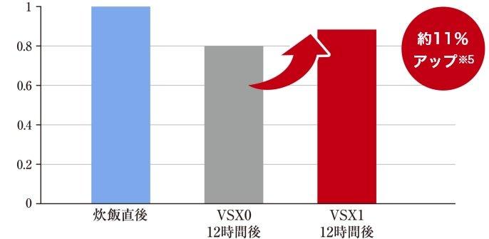 ごはんのやわらかさを比較したグラフです。VSX1シリーズでは、VSX0シリーズに比べ12時間後のごはんのやわらかさが約11%アップしています。