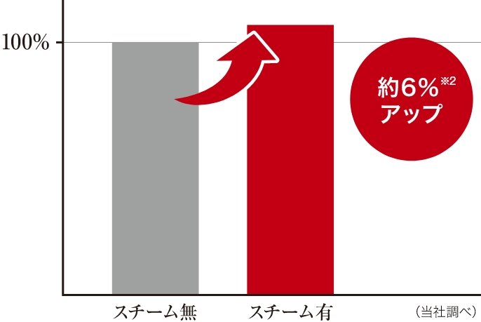 ごはんの還元糖量を比較したグラフです。スチーム有で炊いたごはんは還元糖量が約6%アップします。