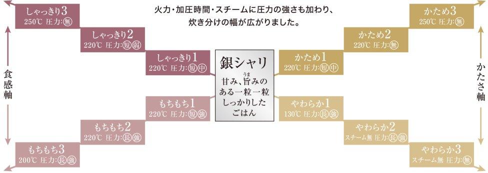 VSX1シリーズで炊き分けられる、13通りの食感の炊き分け方を表した図です。SR-VSX1シリーズでは、銀シャリ、しゃっきり1、しゃっきり2、しゃっきり3、かため1、かため2、かため3、もちもち1、もちもち2、もちもち3、やわらか1、やわらか2、やわらか3の13通りに炊き分けられます。