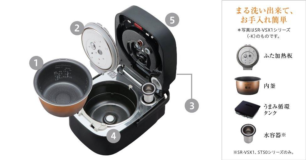 お手入れ箇所を説明する画像です。お手入れ部品は、ふた加熱板、内釜、うまみ循環タンク、水容器の4点です。※SR-VSX1、STS0シリーズのみ。