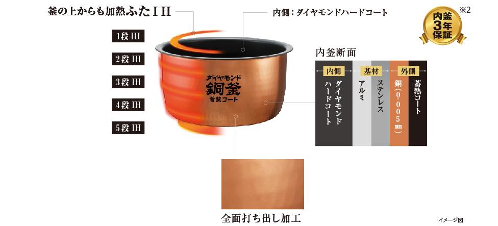 ダイヤモンド銅釜&全面発熱5段IH