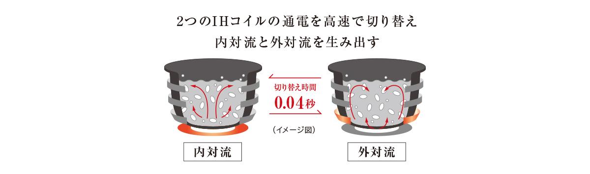 大火力おどり炊き(高速交互対流)