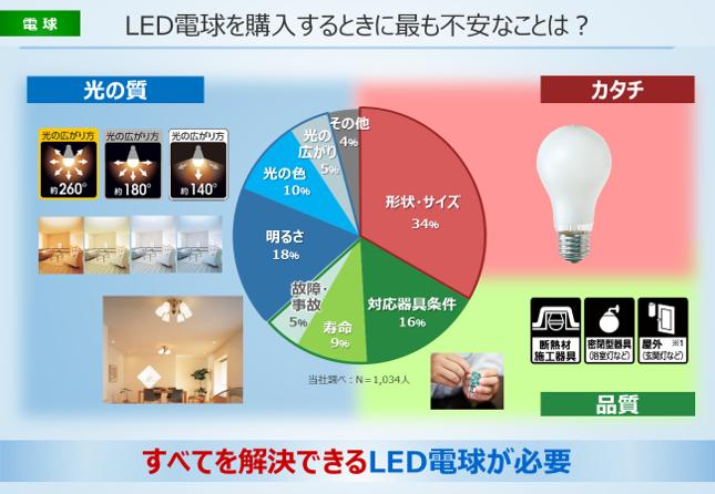 電球が持つ「色の再現性」でモノの見え方はここまで違う!パナソニックLED電球「プレミアX」の実力を体験