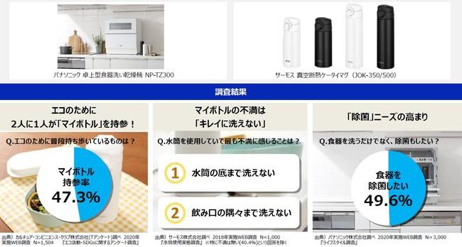 2人に1人がエコのためにマイボトルを持参する時代 食洗機対応マイボトルと食洗機でエコ&クリーンな生活を