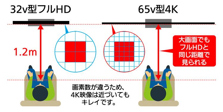 テレビ 距離 インチ 65 テレビと視聴位置の距離で買っちゃいけないテレビサイズの目安がわかるツール