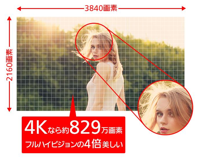 digitalfun whats 4k resolution04 - 4K・8K放送って?2018年12月から放送開始