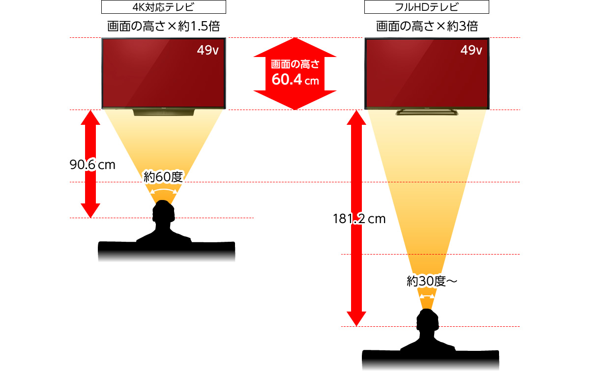 画面サイズの選び方 | ラインアップ比較表 | テレビ ビエラ | 東京2020