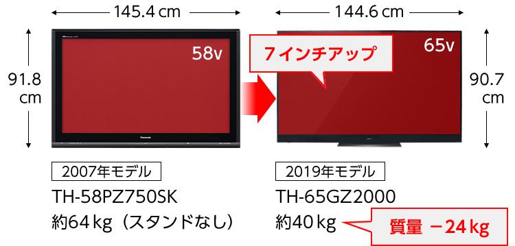 テレビ サイズ 型 43