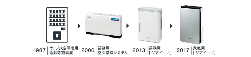 30年の実績について説明する画像です。1987年 カップ式自販機用電解除菌装置。2006年 業務用空間清浄システム。2013年 業務用「ジアイーノ」2017年 家庭用「ジアイーノ」