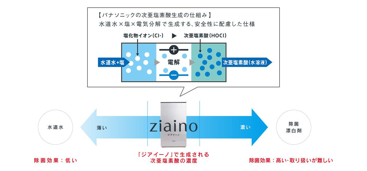 パナソニックの次亜塩素酸生成技術のしくみを解説する画像とジアイーノで生成される次亜塩素酸の電解水の濃度を解説する画像です。