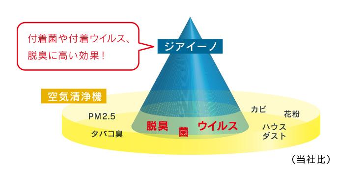 ジアイーノと空気清浄機の差について解説する画像です。空気清浄機はPM2.5,タバコ臭,ハウスダスト,花粉,カビに効果があるのに対し、ジアイーノは付着菌や付着ウイルス、脱臭に高い効果を発揮します。