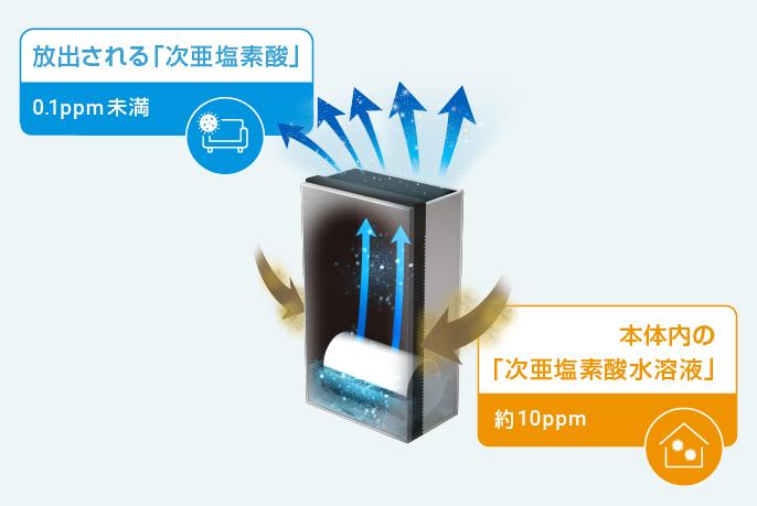 本体内の「次亜塩素酸水溶液」が0.1ppm未満。放出される「次亜塩素酸」が約10ppmです。